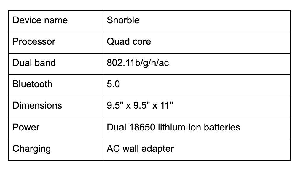 """Image contains a table with the technical specifications for Snorble®. Within the table, it says """"Device name - Snorble, Processor - Quad core, Dual band - 802.11b/g/n/ac, Bluetooth - 5.0, Dimensions - 9.5"""" x 9.5"""" x 11"""", Power - Dual 18650 lithium-ion batteries, Charging - AC wall adapter""""."""