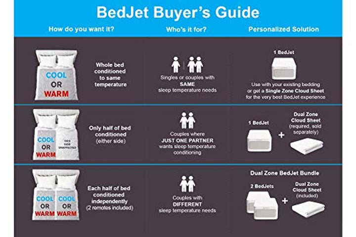 BedJet 3 Climate Comfort for Beds, Cooling Fan + Heating Air (Single Temp. Zone Any Size Bed or Mattress)