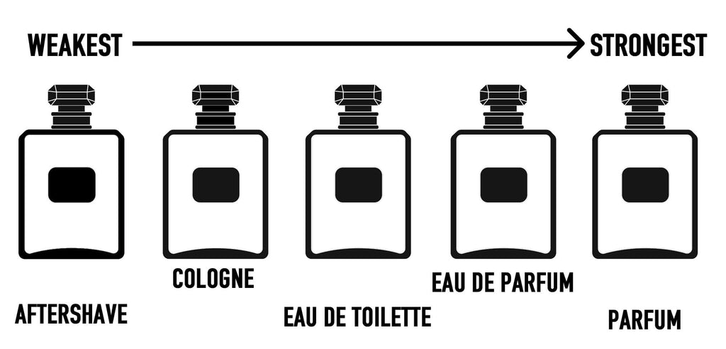 Aftershave Vs Cologne Vs Eau De Toilette What Is The Difference Regal Gentleman