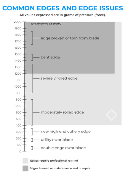 BESS Sharpness scale graph for blades edges