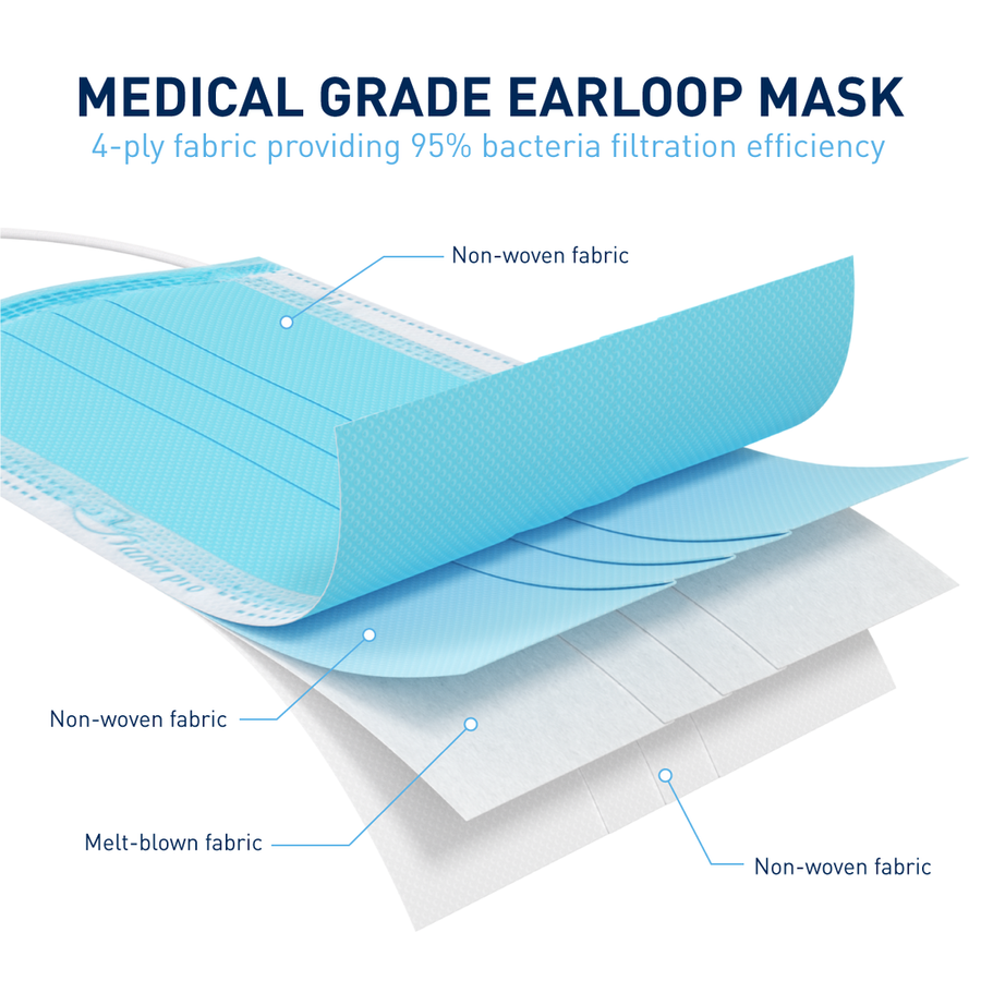 Earloop Mask material