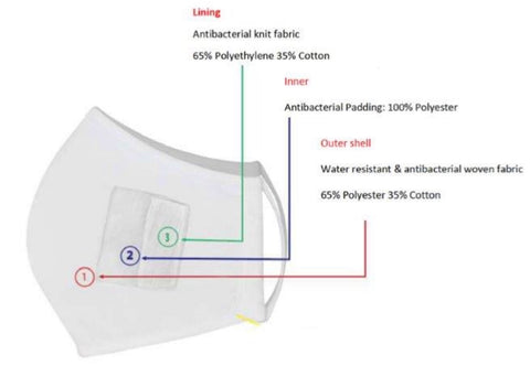 3 layer nano technology antibacterial face covering