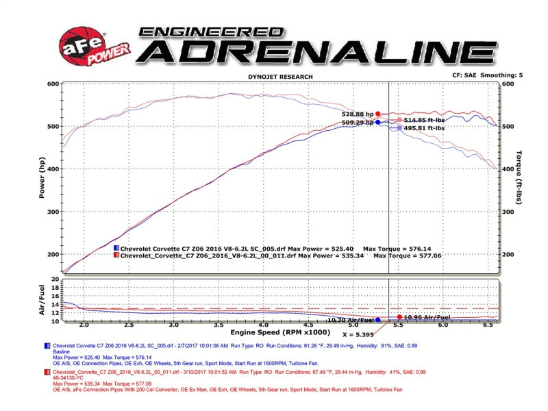 aFe POWER MACH Force-Xp 3in Connection-Pipe - (Street Series) 14-17 Chevrolet Corvette (C7) V8-6.2L
