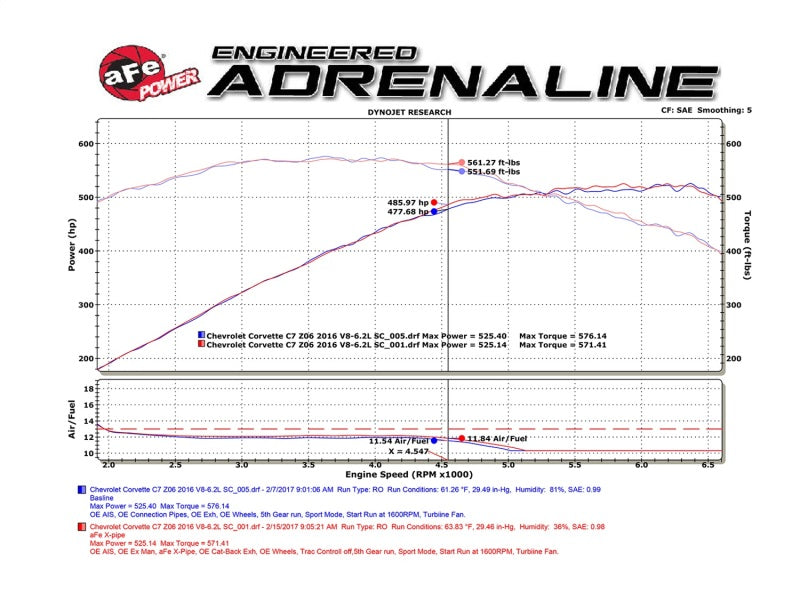 aFe POWER 304SS X-Pipe - (Street Series) 14-17 Chevrolet Corvette (C7) V8-6.2L