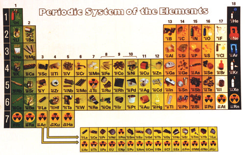 Periodic Table of Elements (Poster Size)