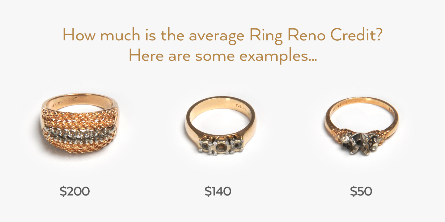 Examples of an average Ring Reno credit