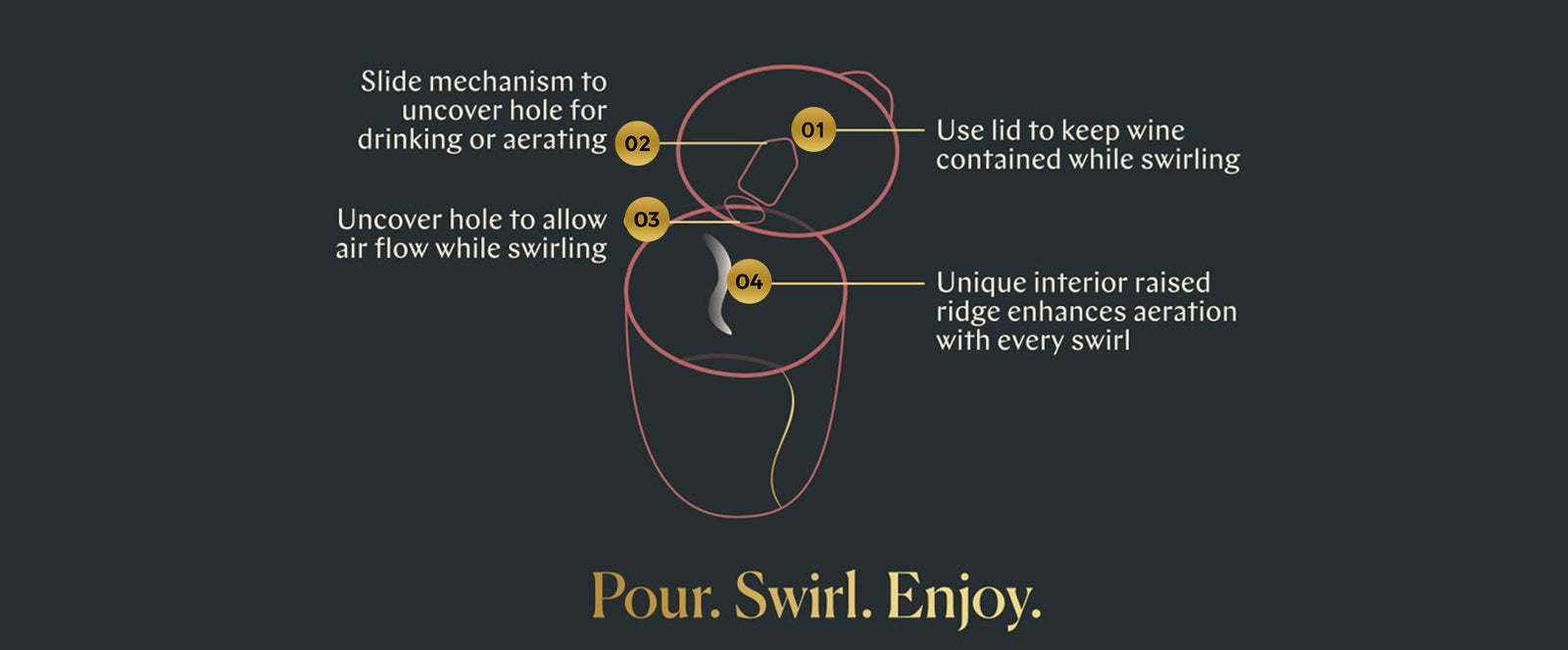 Slide mechanism to uncover hole for drinking or aerating 02, 01, Use lid to keep wine contained while swirling, Uncover hole allow 03 air flow while swirling, 04, Unique interior raised ridge enhances aeration with every swirl, Pour. Swirl. Enjoy