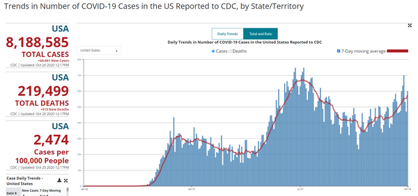 October 2020 COVID cases