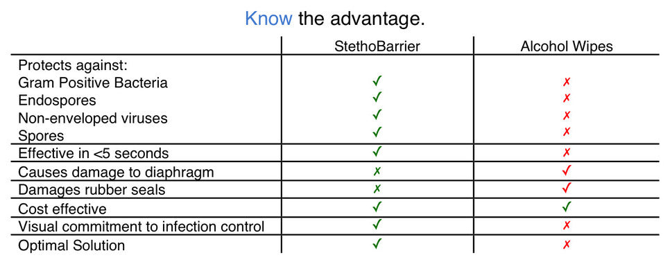 A table displays the advantages of StethoBarrier for stethoscope hygiene to alcohol. This is a great question and we are happy to answer. Overall, there are lots of germs and pathogens that alcohol is NOT effective against. Unlike harsh disinfectants, StethoBarrier does not damage the stethoscope.
