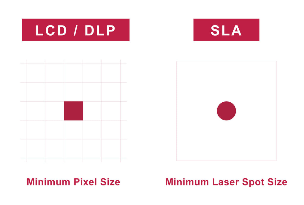 Comparing Resolution of LCD, DLP, and SLA 3D Printers