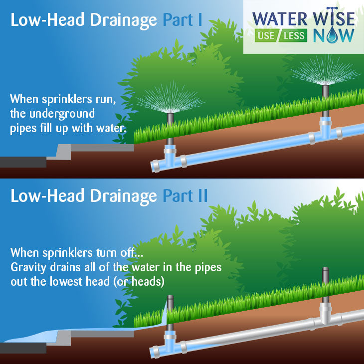 Low-head Drainage is the leading cause of urban runoff... after overwatering.
