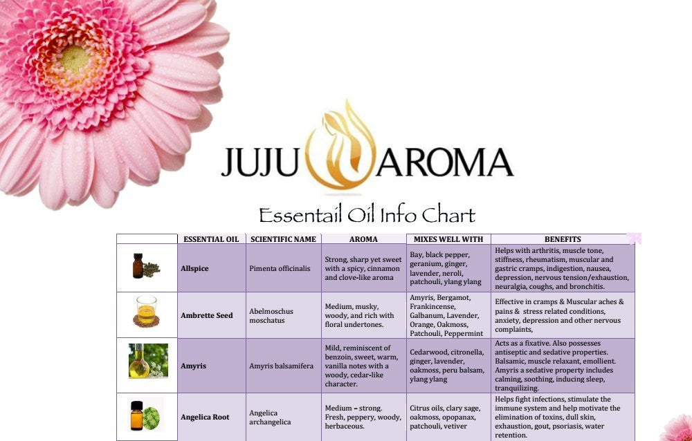 Rosemary Essential Oil - 100% Pure, Natural and Therapeutic Grade - 10ml - By JuJu Aroma