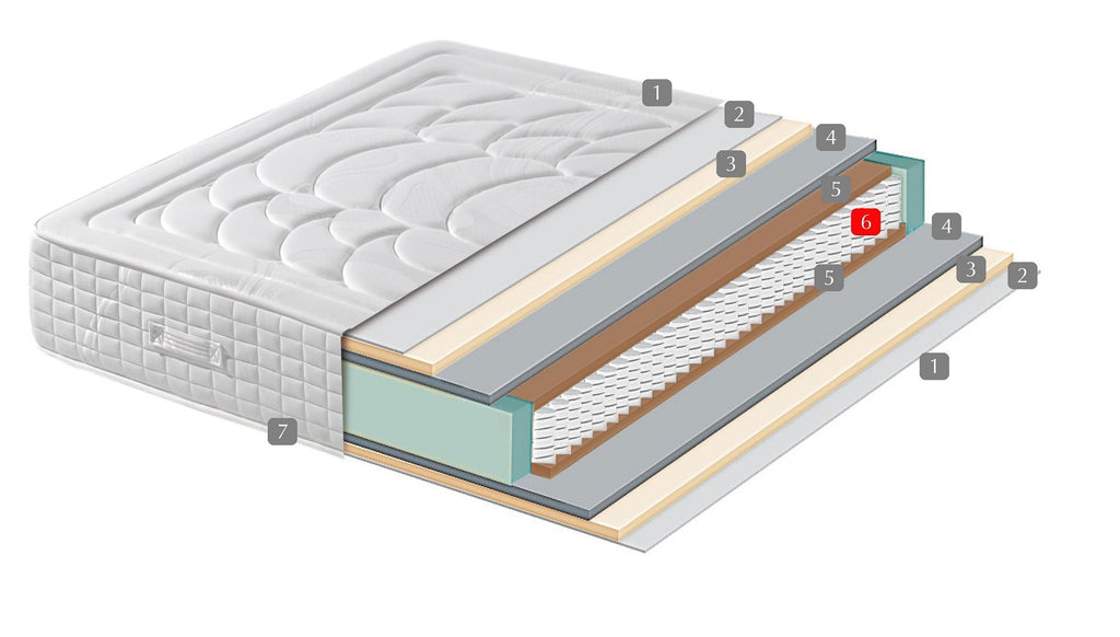 Pocket spring vs visco core mattress