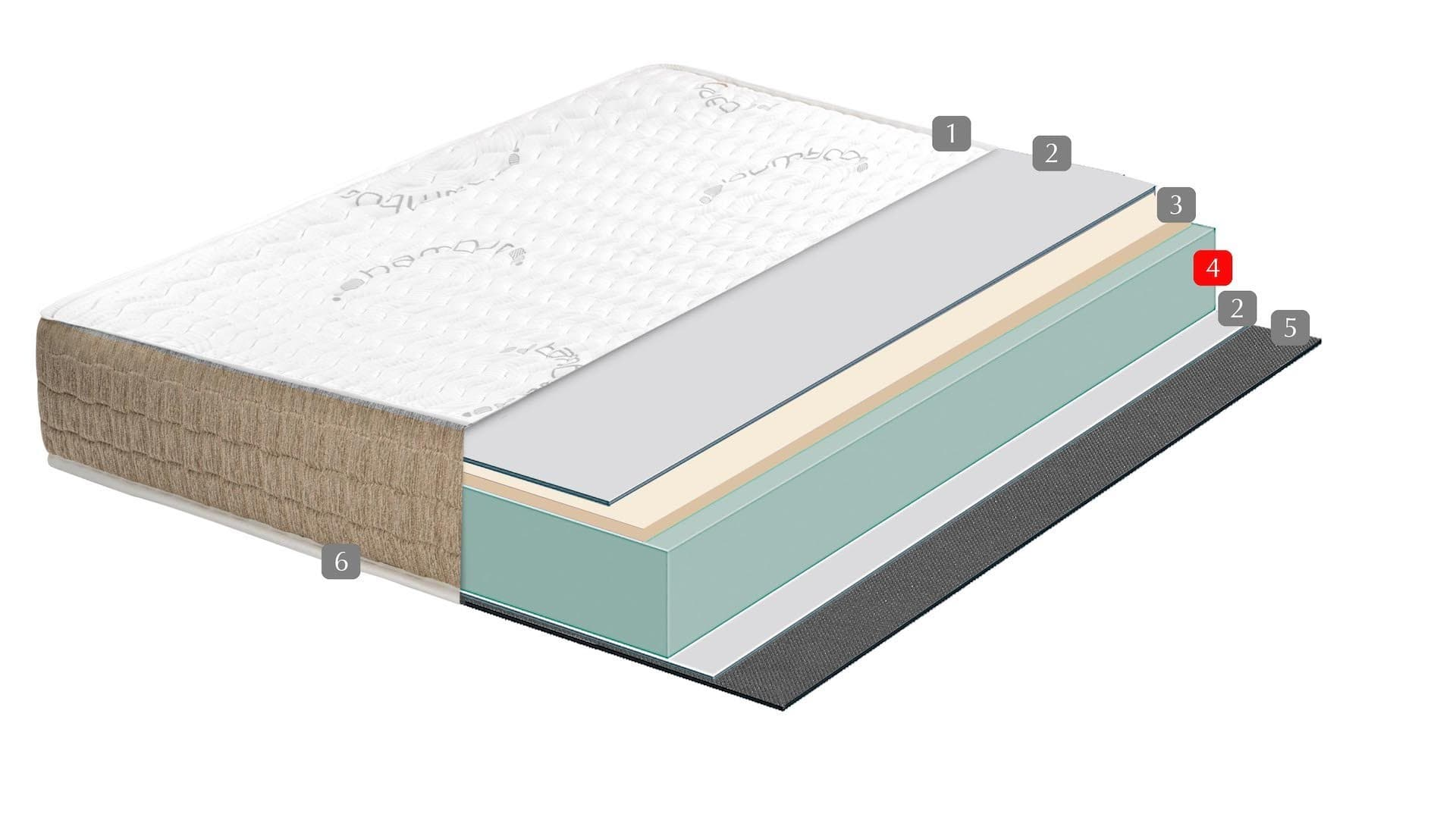 Visco Bamboo 7 zonas - BEZEN MATTRESS AND HEALTH