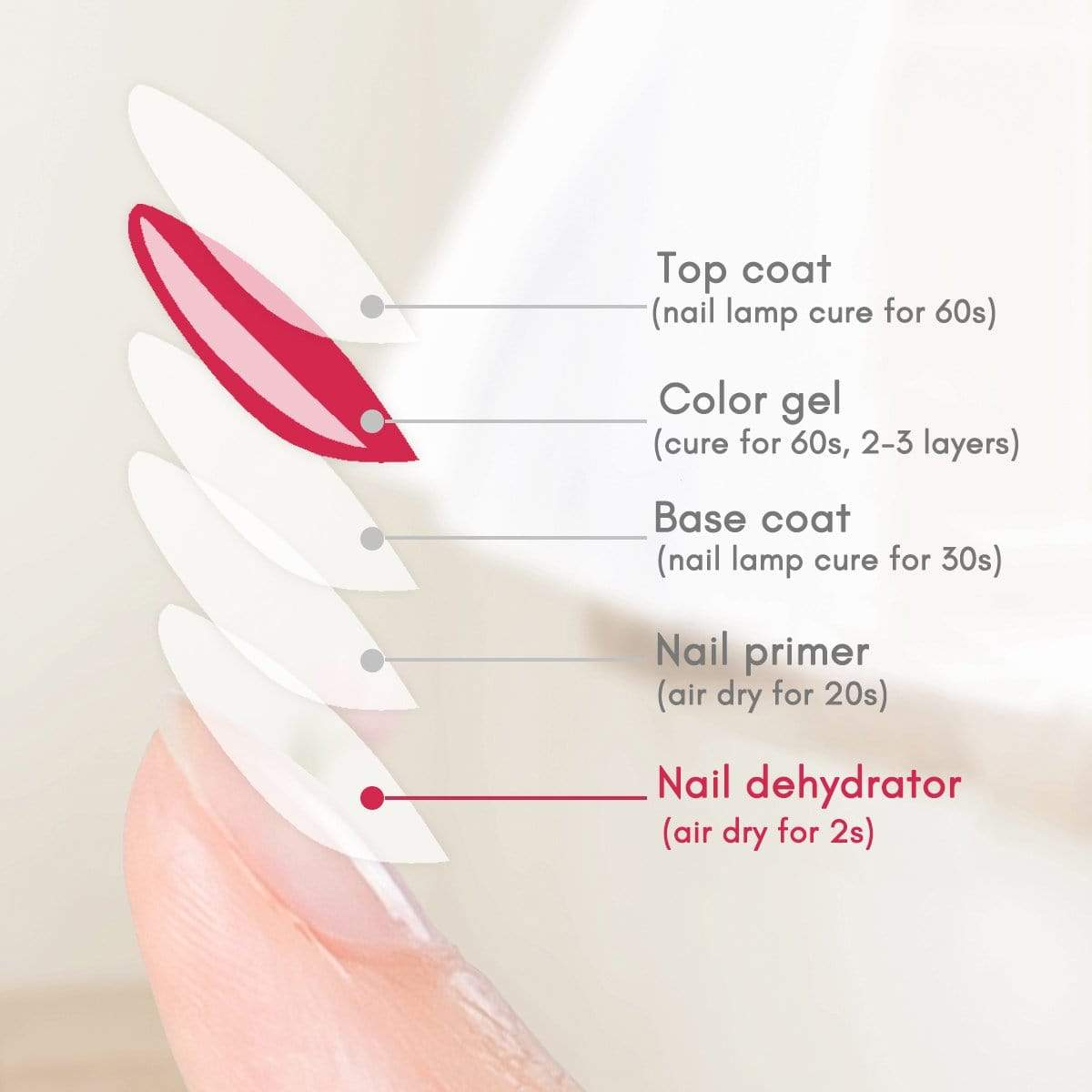 Nail Artiste Collection Nail Dehydrator - Makartt