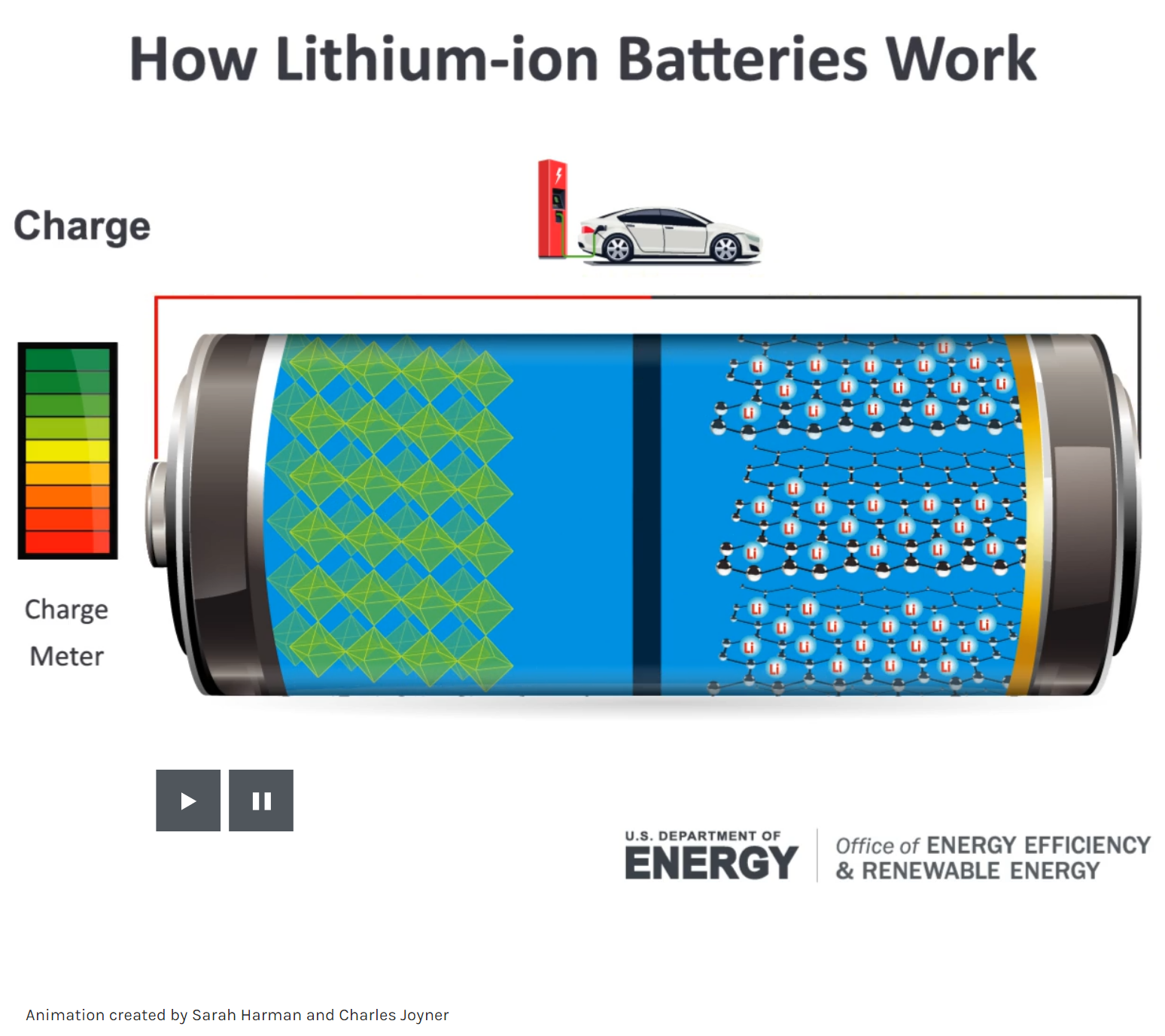 How Lithium-ion Batteries Work
