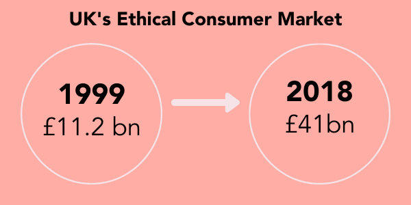 Conscious Consumer Guide - UK's ethical consumer Market has increased a lot in 20 years