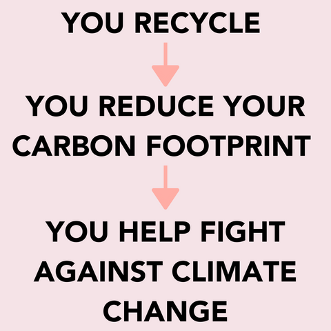 Why is recycling important? - How you help fight against climate change when you recycle