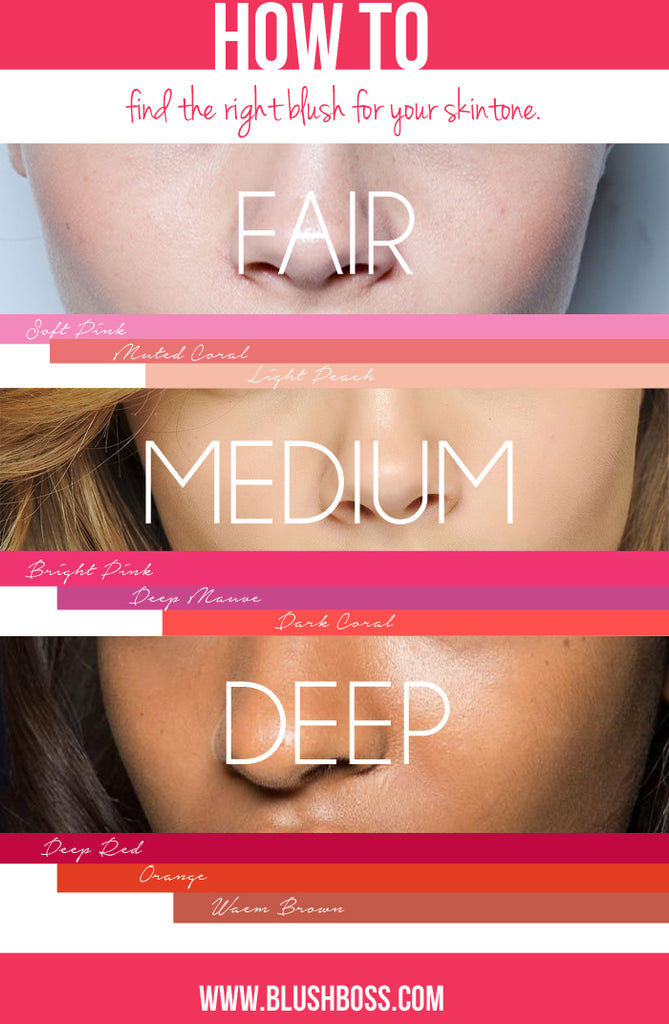 This is a picture cover for a blog post about choosing the right blusher shade for all skin tones.