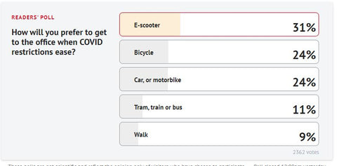 The Age Reader Poll: How will you prefer to get to the office when COVID restrictions ease?