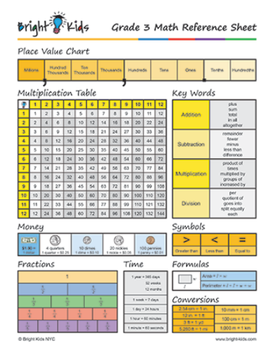 Common Core Math Formula Sheet (3rd Grade)