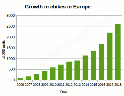 eride connections e-bike growth in Europe