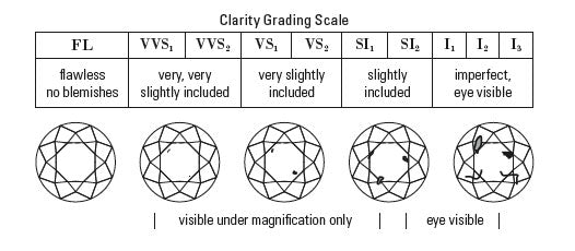 Diamond Clarity Scale Diagram