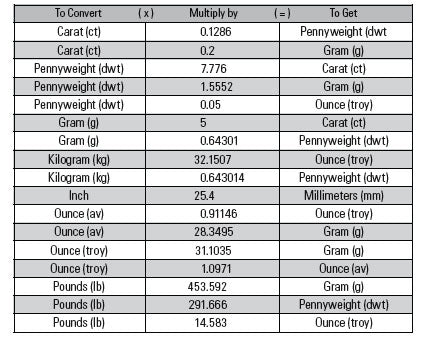 Weights and Measurements Conversion Chart