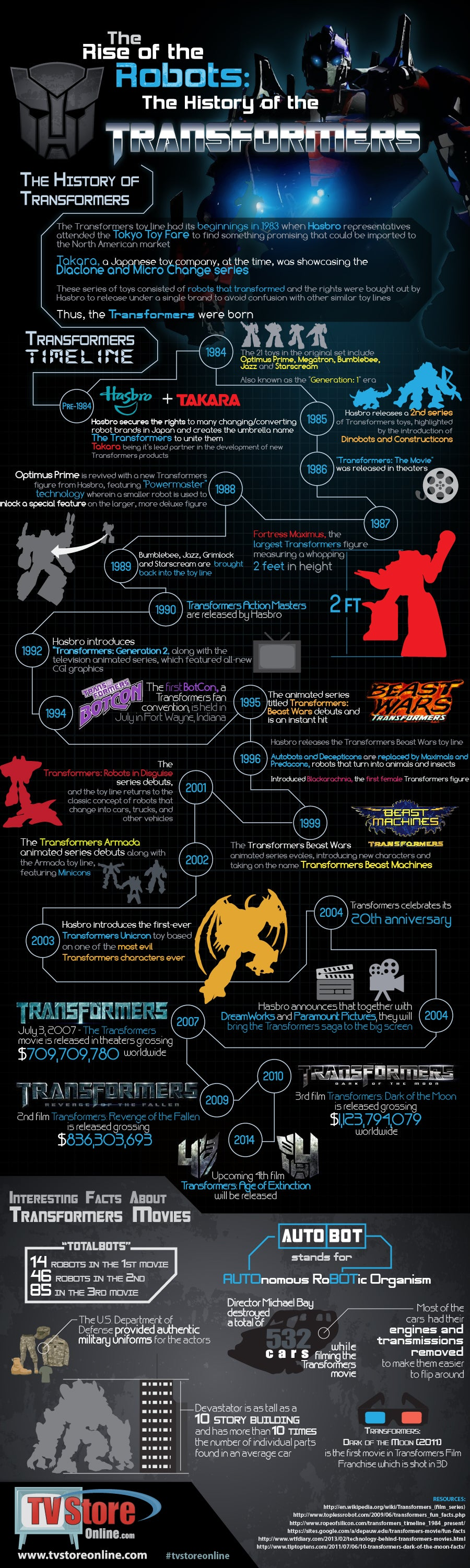 Transformers Infographic