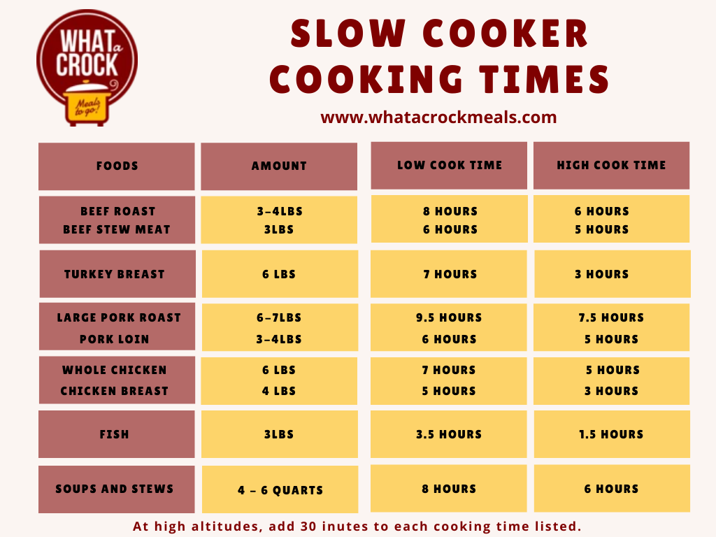 Fool Proof Slow Cooker Cooking Times