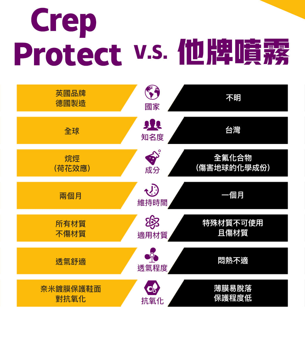 Crep Protect - 納米科技抗污防水噴霧|200ml|Rain and stain protection