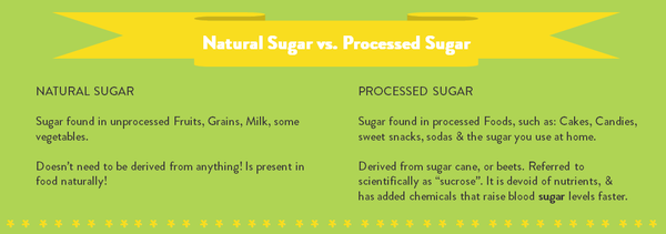 Natural sugar vs. Processed sugar: Is there any difference?