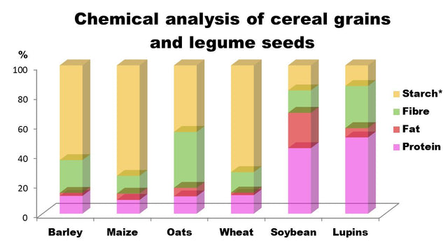 Chemical Analysis of cereal grains and legumes