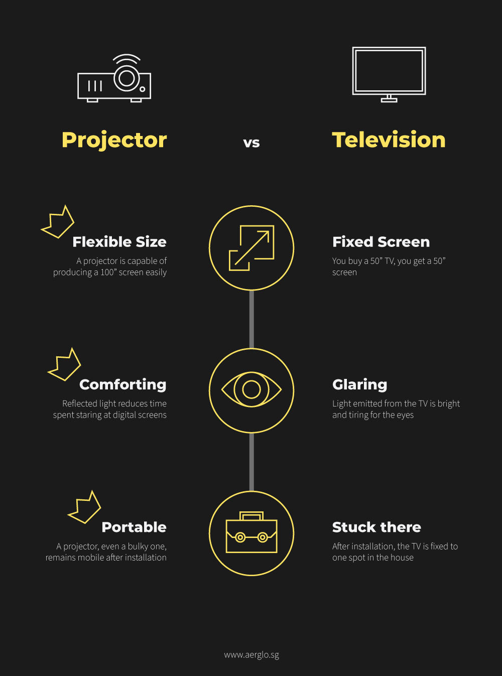 Infographic that shows the comparison between Projector and Televisions (TVs)