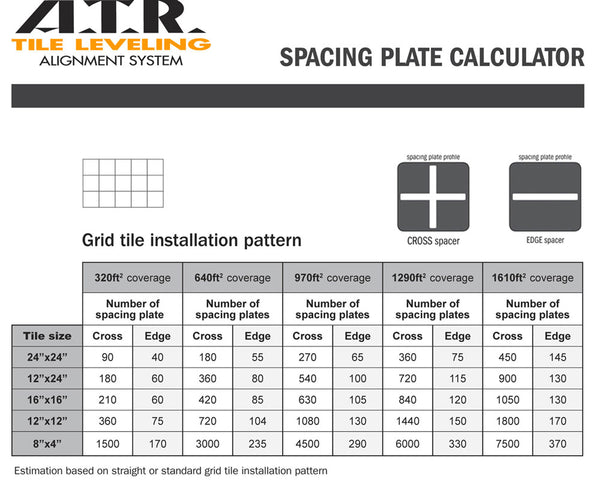 ATR Resolution Tile Leveling System 250 Grid Kit for 190 Sq Ft