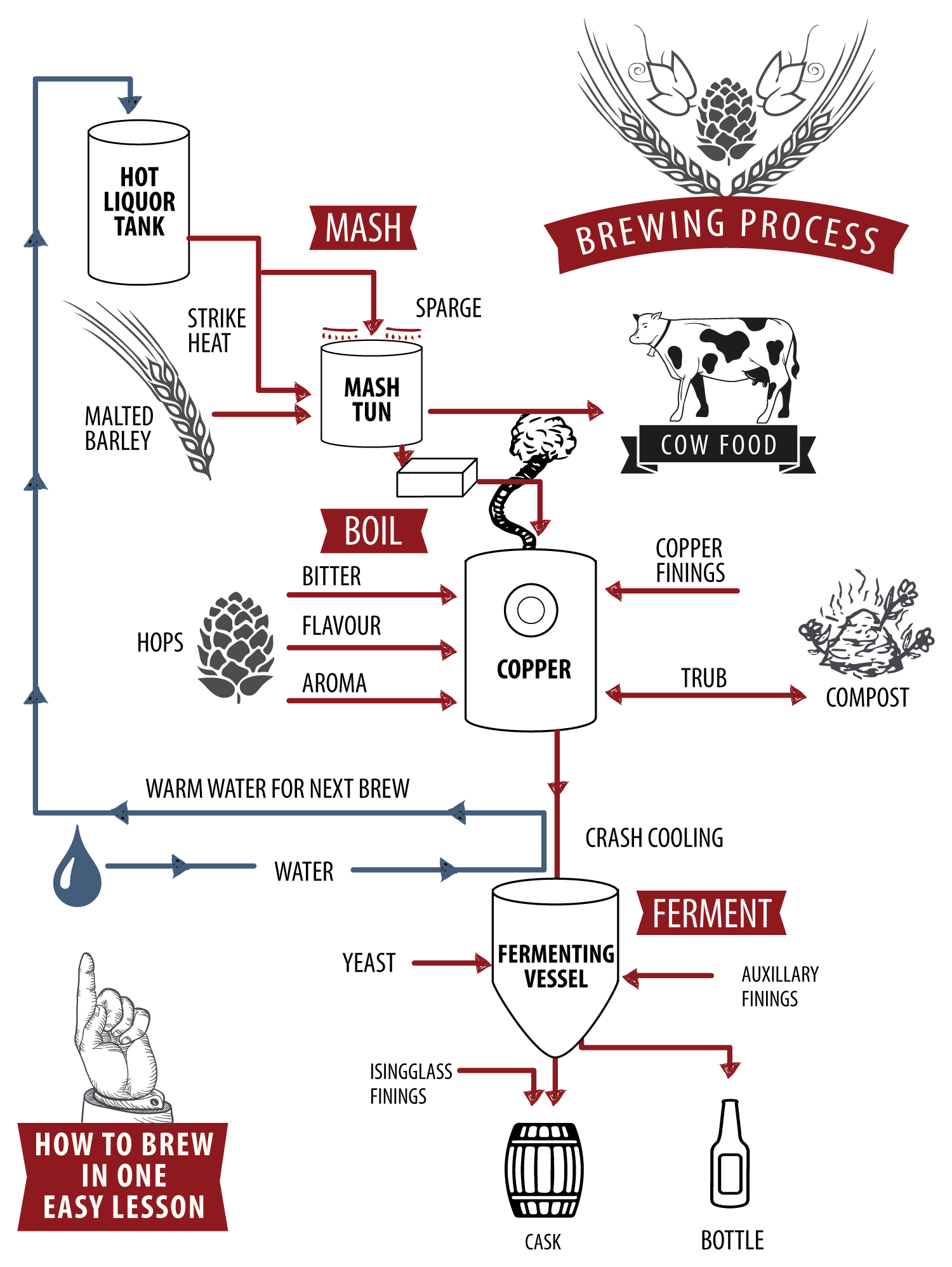A diagram of the beer brewing process for those of you that are thinking about brewing your own beer