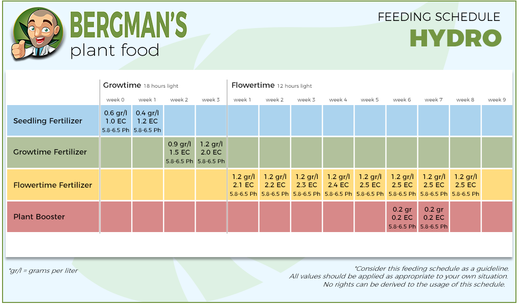 Marijuana Feeding Schedule Hydro
