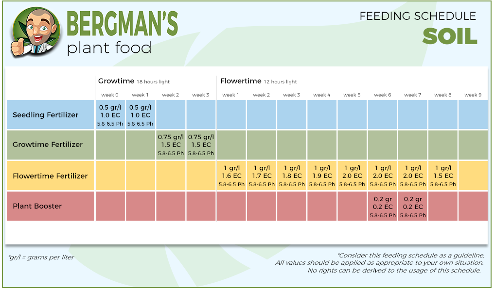 Marijuana Feeding Schedule Soil