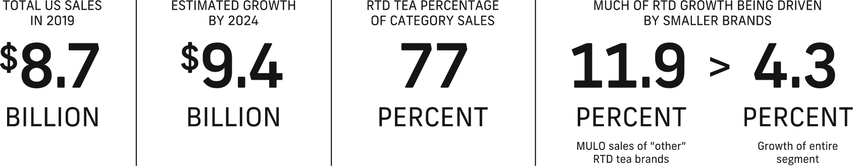 tea sales stats and estimated growth