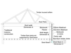 Steel Beams Design