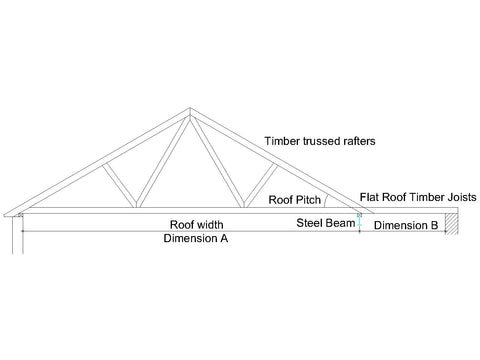 Steel Beam Design - Beam Calcs Ltd