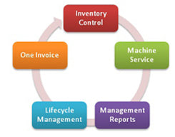 Print Management diagram including inventory, service, machine and lifecycle management, and one invoice