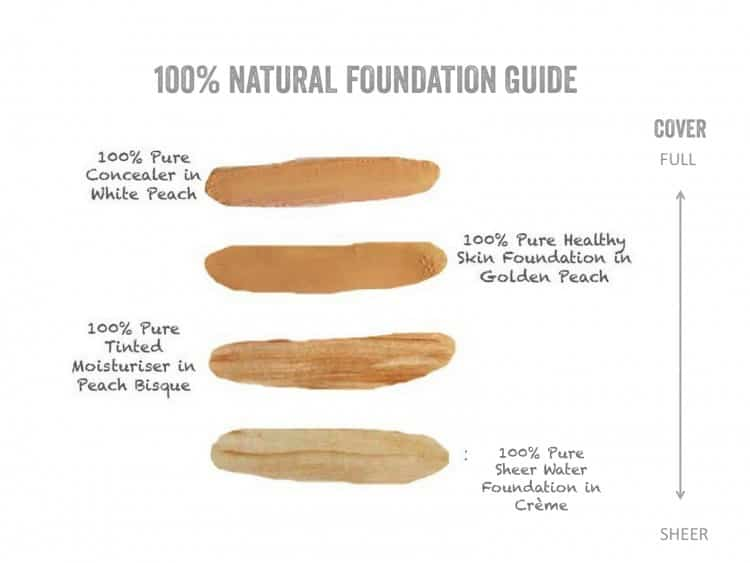 100% Pure foundation guide, naural makeup