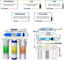 Load image into Gallery viewer, iSpring RCC7 High Capacity Under Sink 5-Stage Reverse Osmosis Drinking Water Filtration System and Ultimate Water Softener