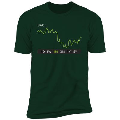 BAC Stock 1m Premium T-Shirt