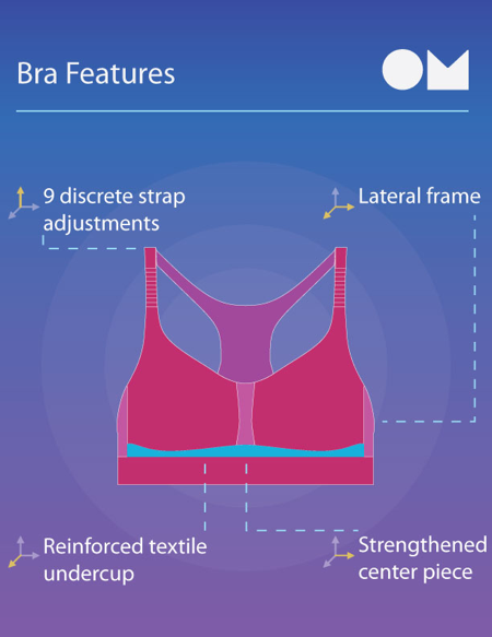 The Magic Behind the Ultimate Sports Bra