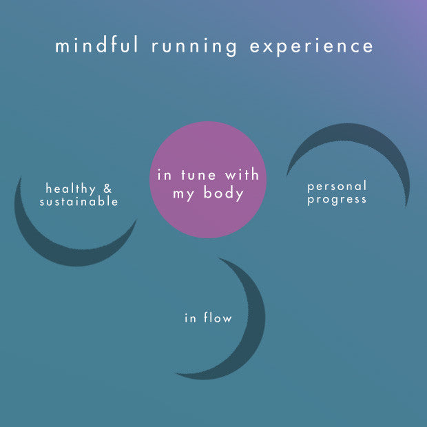 What is Mindful Running?