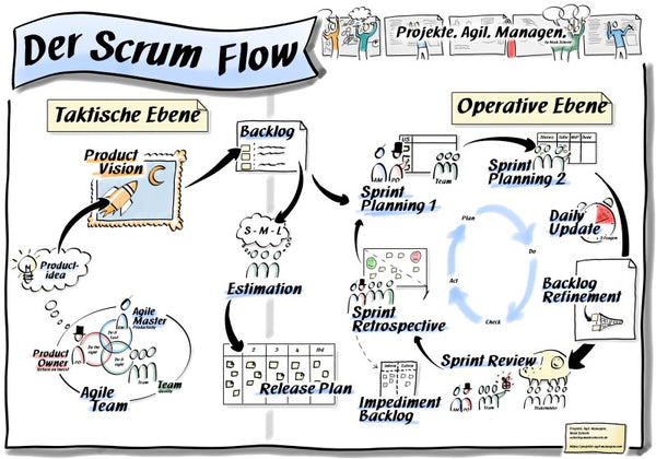Scrum Flow visualisiert (Download & Poster)