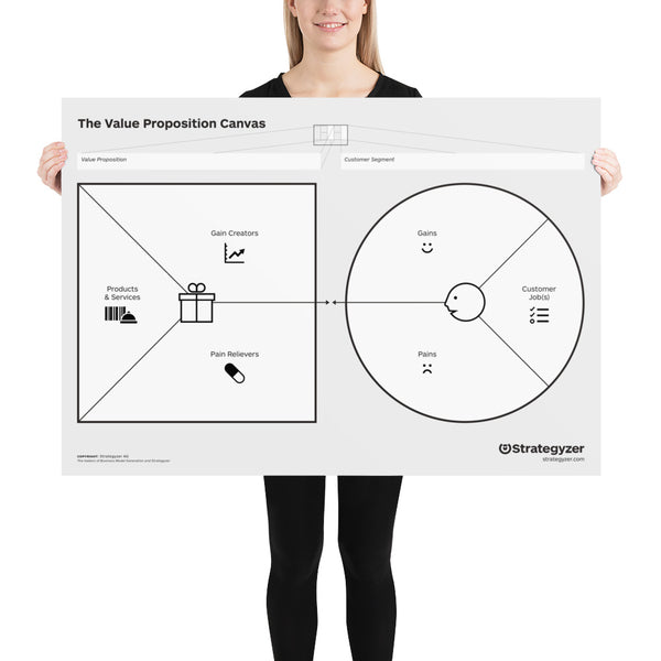 Value Proposition Canvas (Download & Poster)
