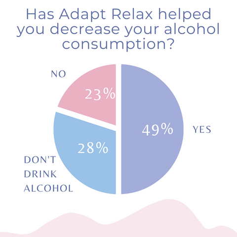adapt relax helps reduce alcohol consumption
